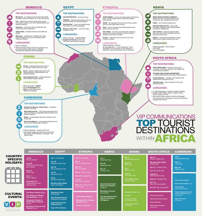 Top Tourist Destinations within Africa