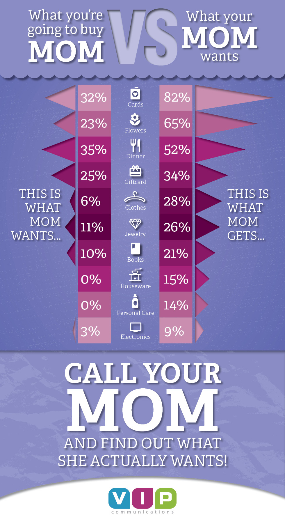Mother's Day Infographic - What Your Mom Wants